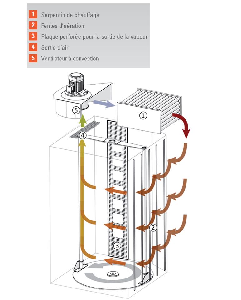 Principe de fonctionnement du chauffage